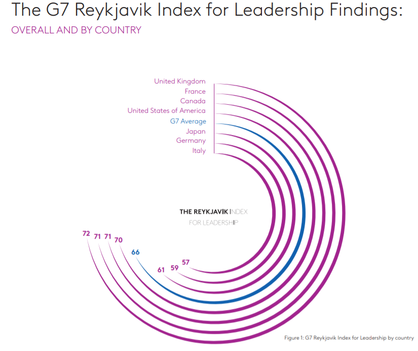 The G7 Reykjavik Index for Leadership Findings