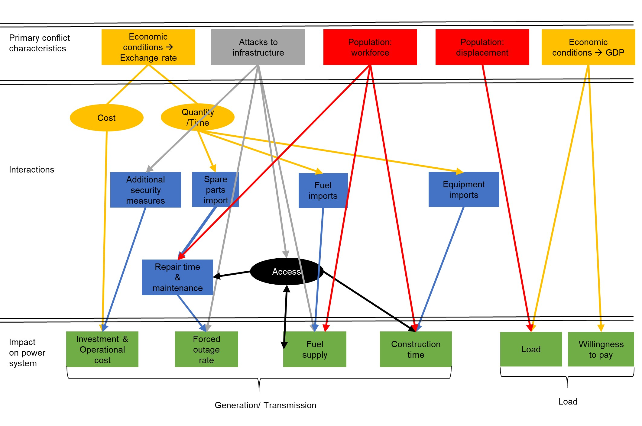 Schematic describing conflict's effects on power system.