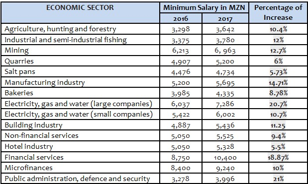 Mozambique: 2017 Minimum Salary Levels Announced | The Forum for