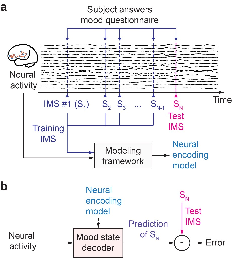 Mood variations decoded from multi-site intracranial human