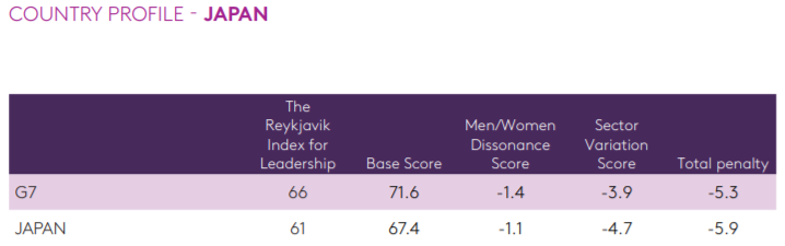 Reykjavik Index for Leadership Country Profile - Japan