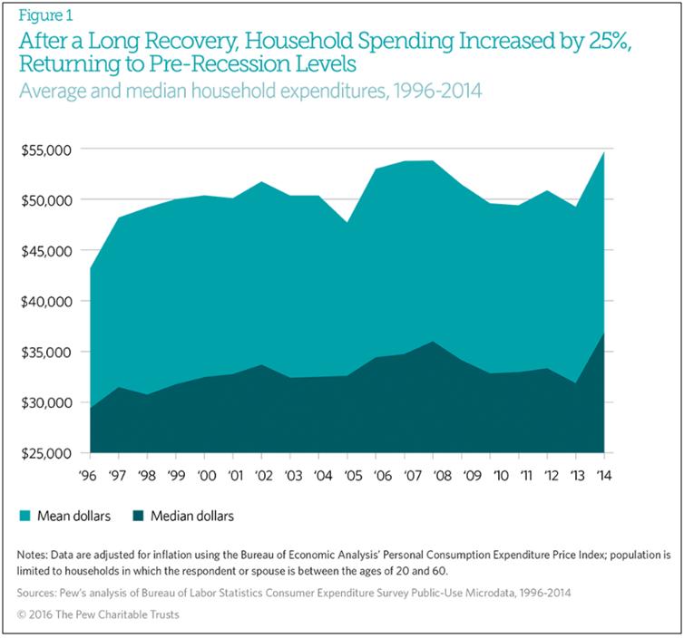Household spending increased by 25%