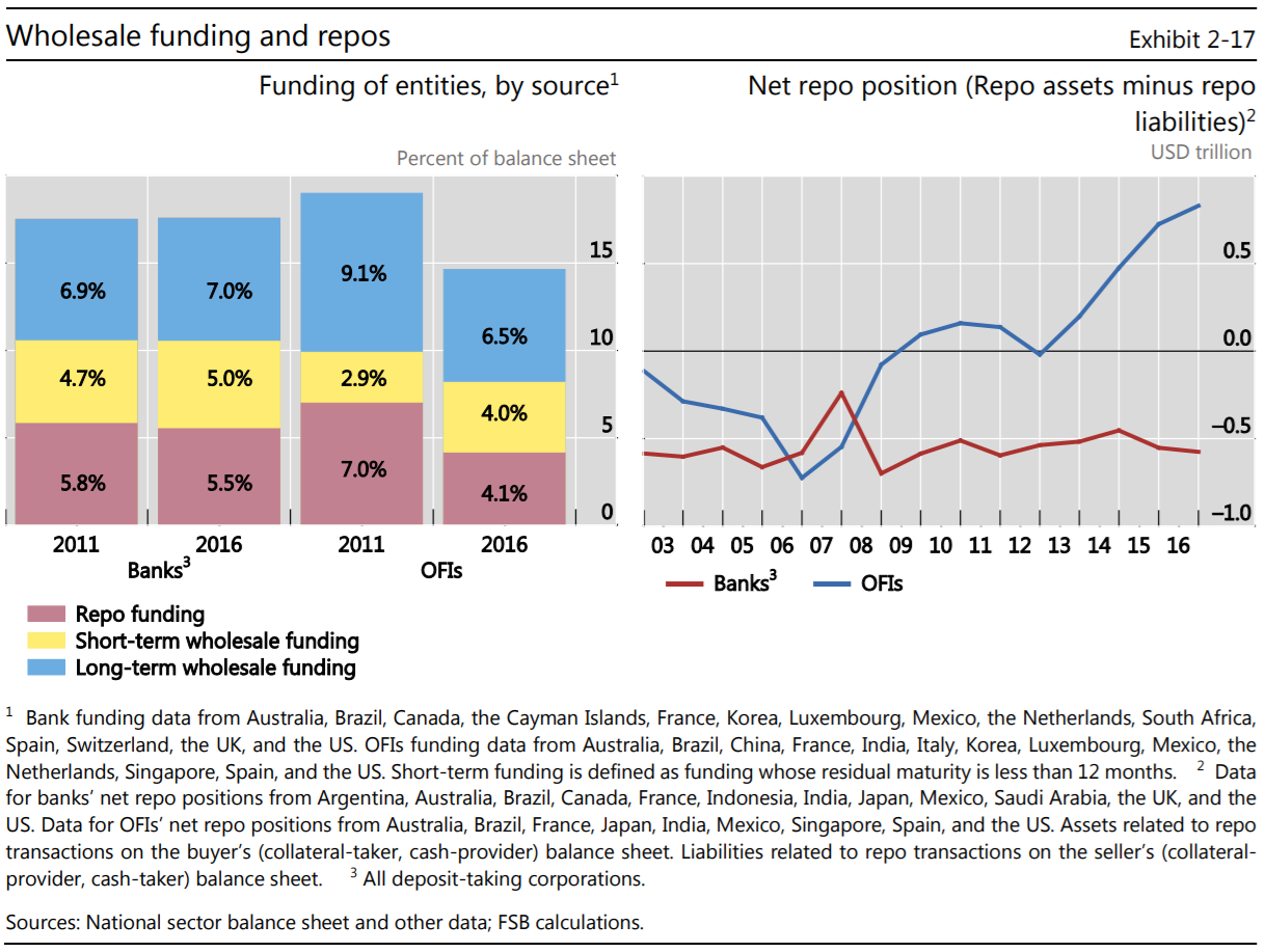 Wholesale funding and repos: Financial Stability Board Global Shadow Banking Monitoring Report 2017