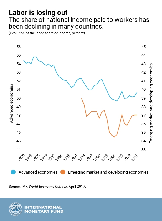 Global earnings for working people have been falling for the past three decades