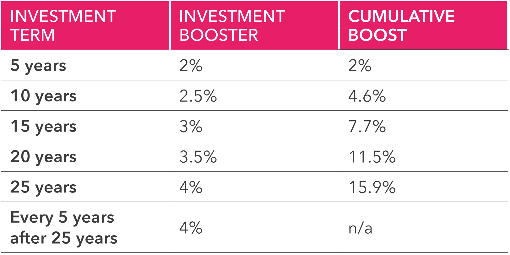 Investment Boost Chart