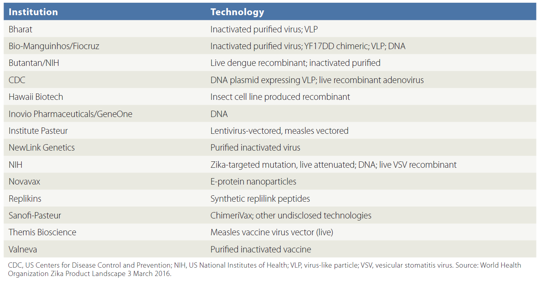 Partnerships key to combating viral epidemics biopharma dealmakers funding challenges biocorpaavc