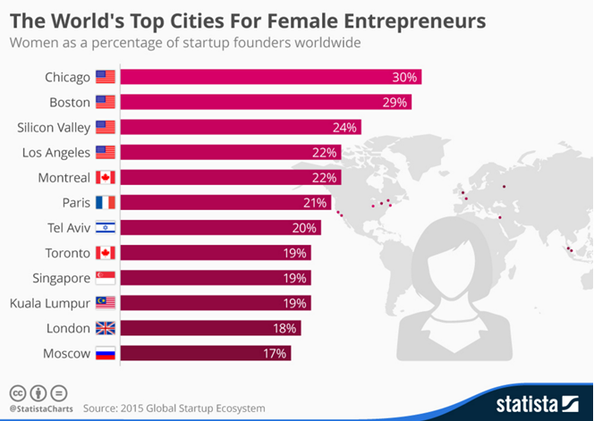 Top cities for female entrepreneurs