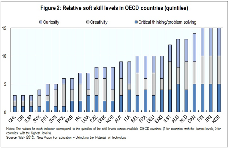 Relative soft skills OECD countries