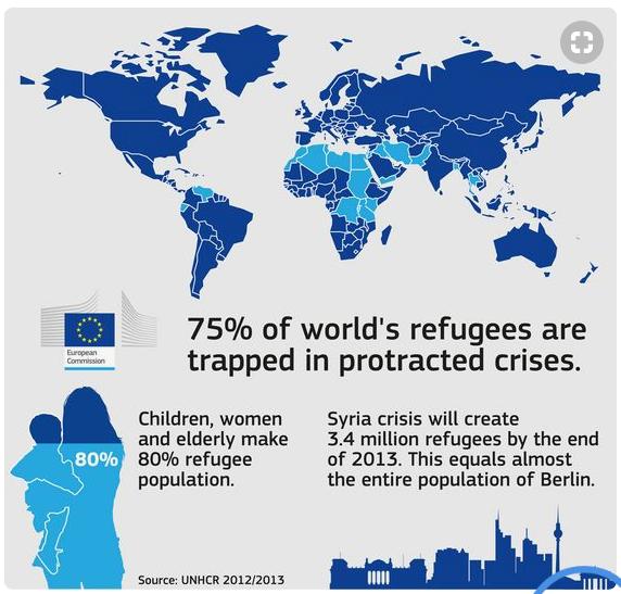 UNHCR Infographic