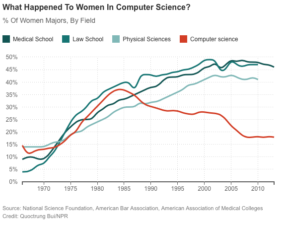 Women in computer sciences