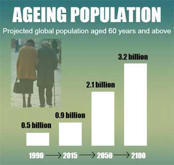 United Nations work on Ageing