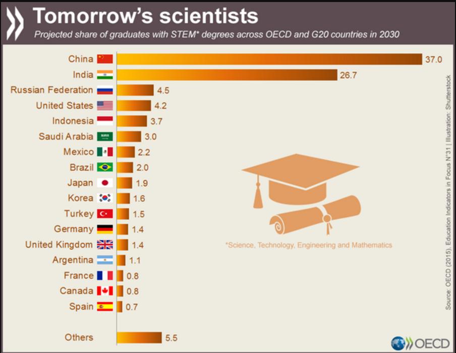 Tomorrow's scientists