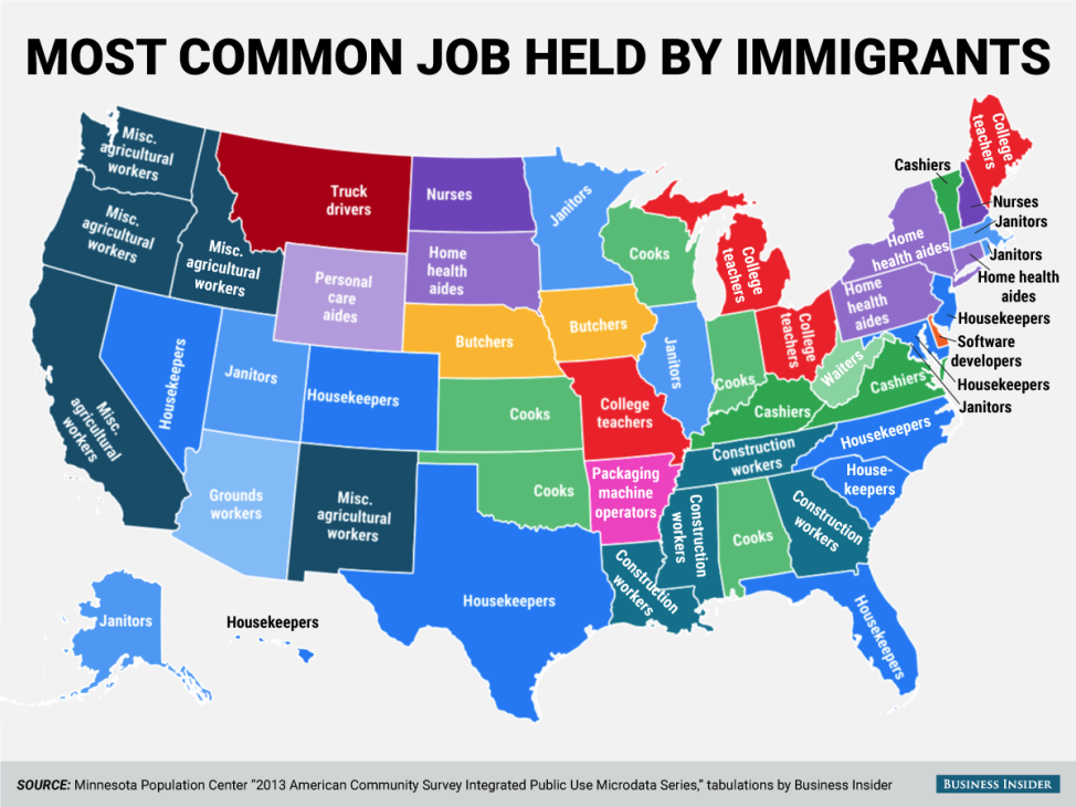 Most common jobs held by immigrants