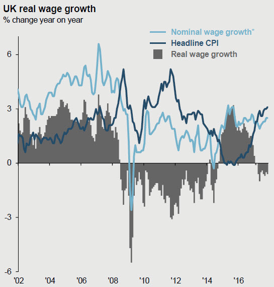 UK real wage growth as at 31 December 2018