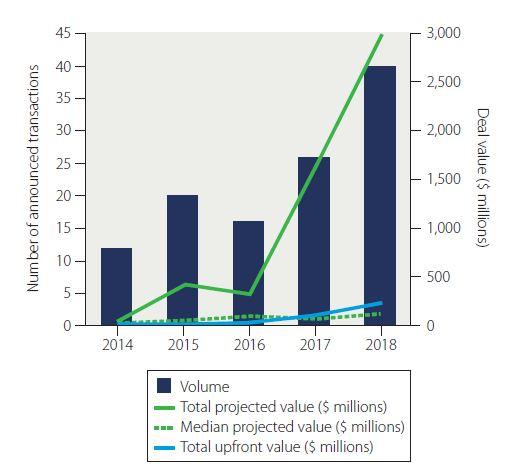 Oncology dealmaking trends | BioPharma Dealmakers