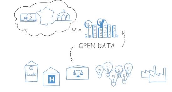 Ouverture des données publiques