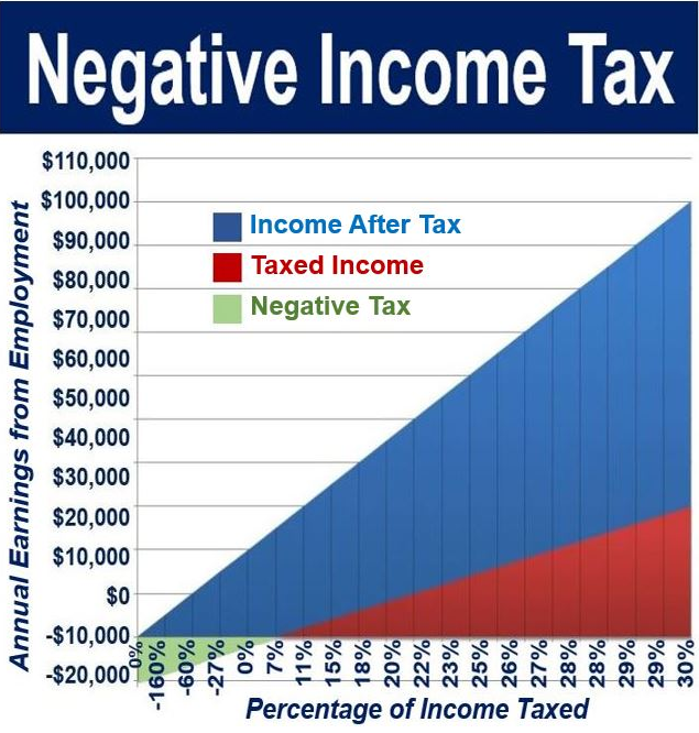 Negative Income Tax