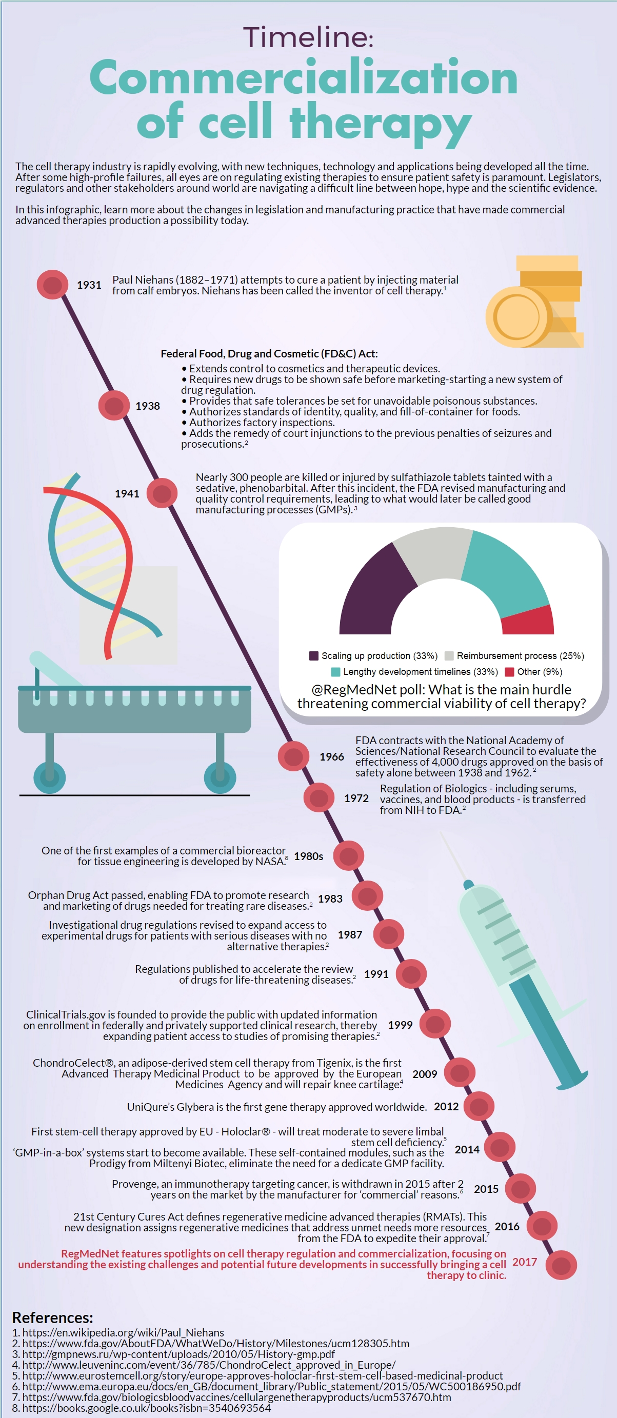Timeline: Development of cell therapy | RegMedNet