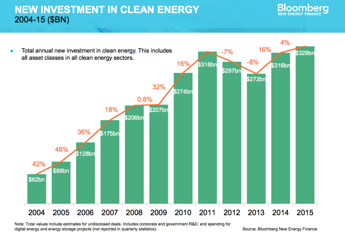 New investment in clean energy