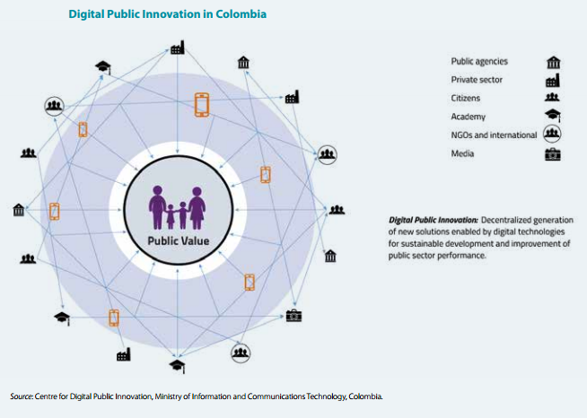 Digital public innovation in Colombia