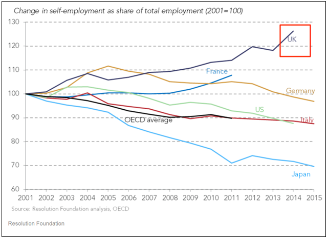 self-employment as share of total employment