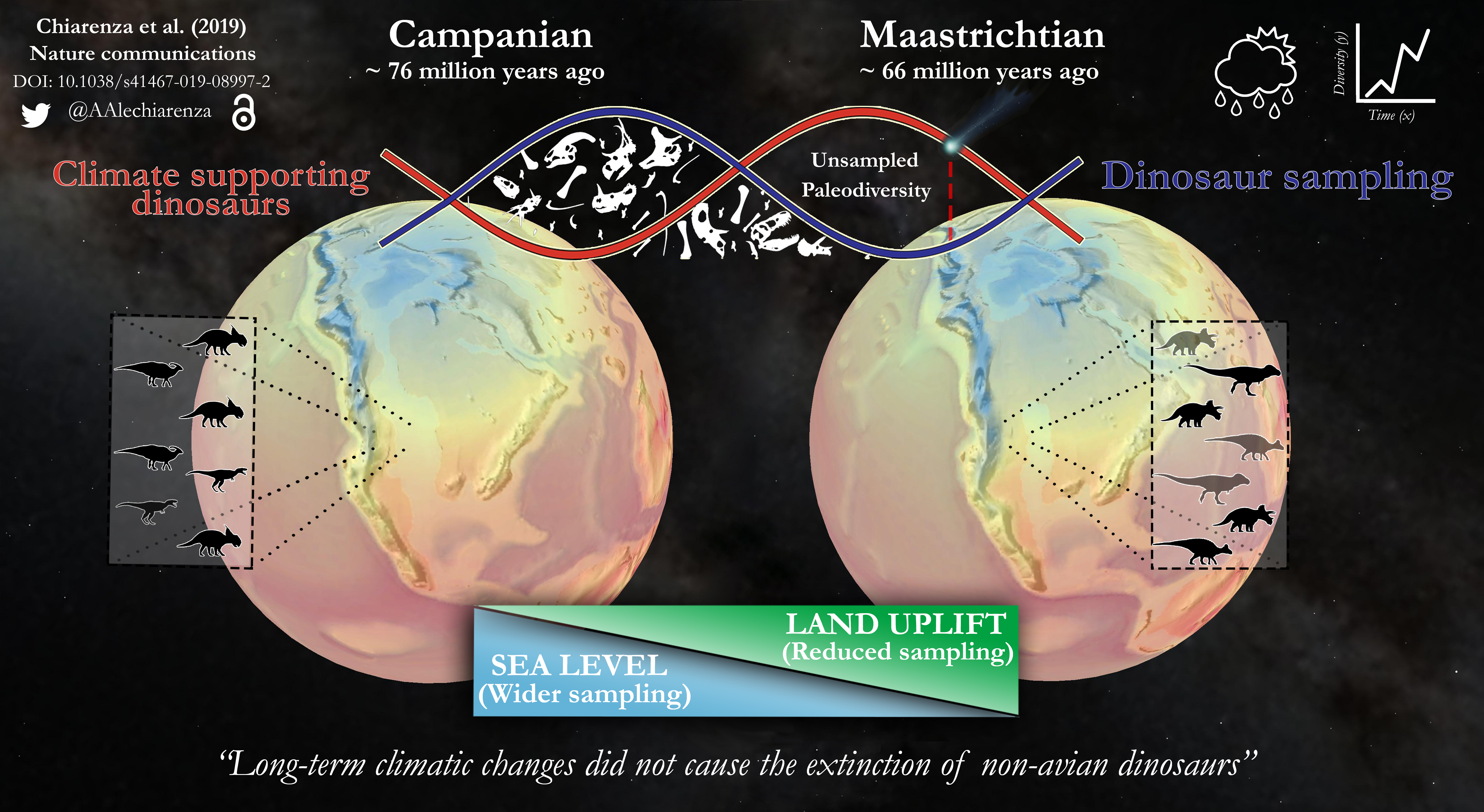 Palaeoclimatic model over Late Crateceous North America