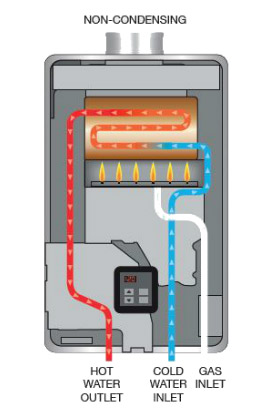 Rinnai non-condensing tankless water heater diagram