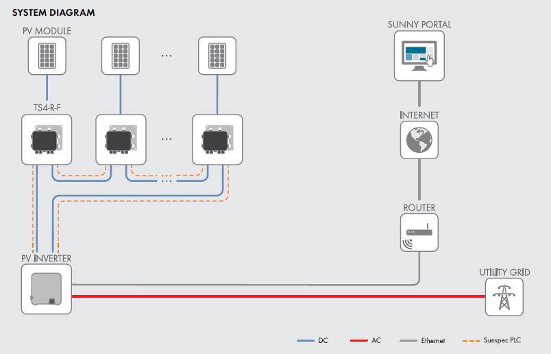 SMA TS4-R-F system diagram