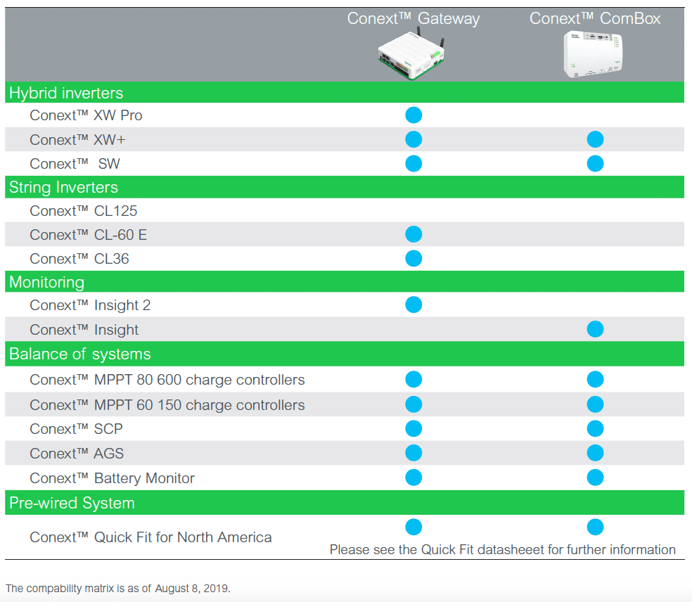 Schneider Conext ComBox and Gateway product compatibility matrix