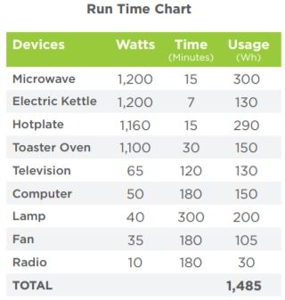 Device run time chart for the SimpliPhi ExprESS 5.4