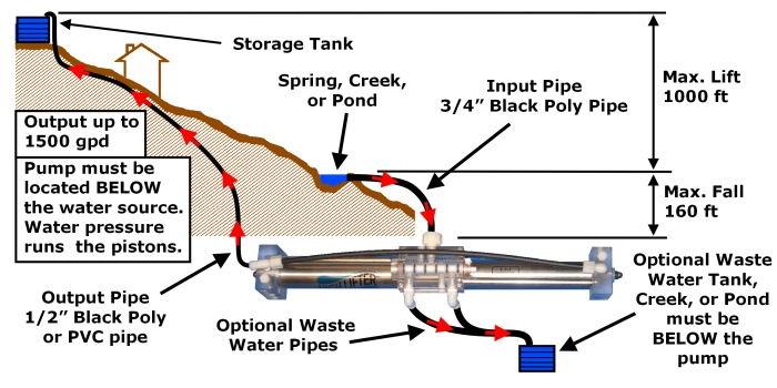High Lifter Gravity Water Pump layout diagram