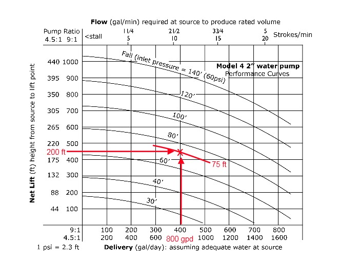 High Lifter Gravity Water Pump output chart