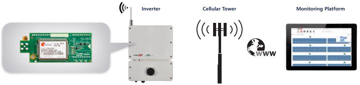SolarEdge Cellular Modem system diagram