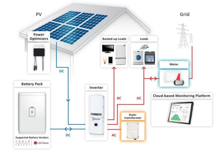 SolarEdge StorEdge Hybrid Inverter system diagram