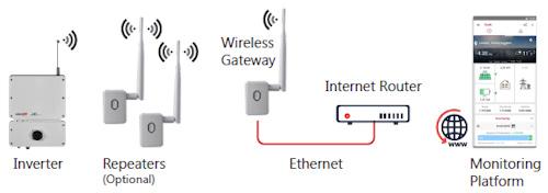 SolarEdge Wireless Gateway system diagram