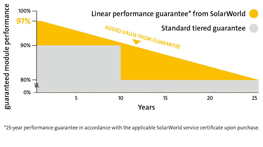 The SolarWorld linear performance guarantee adds value to your modules