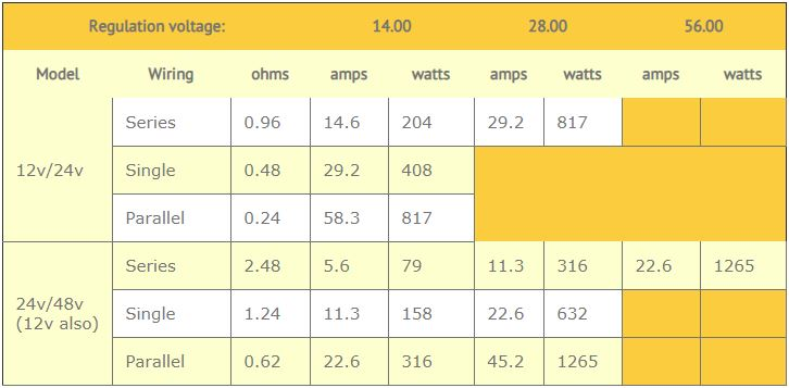 12V/24V Water Heating Element resistance chart