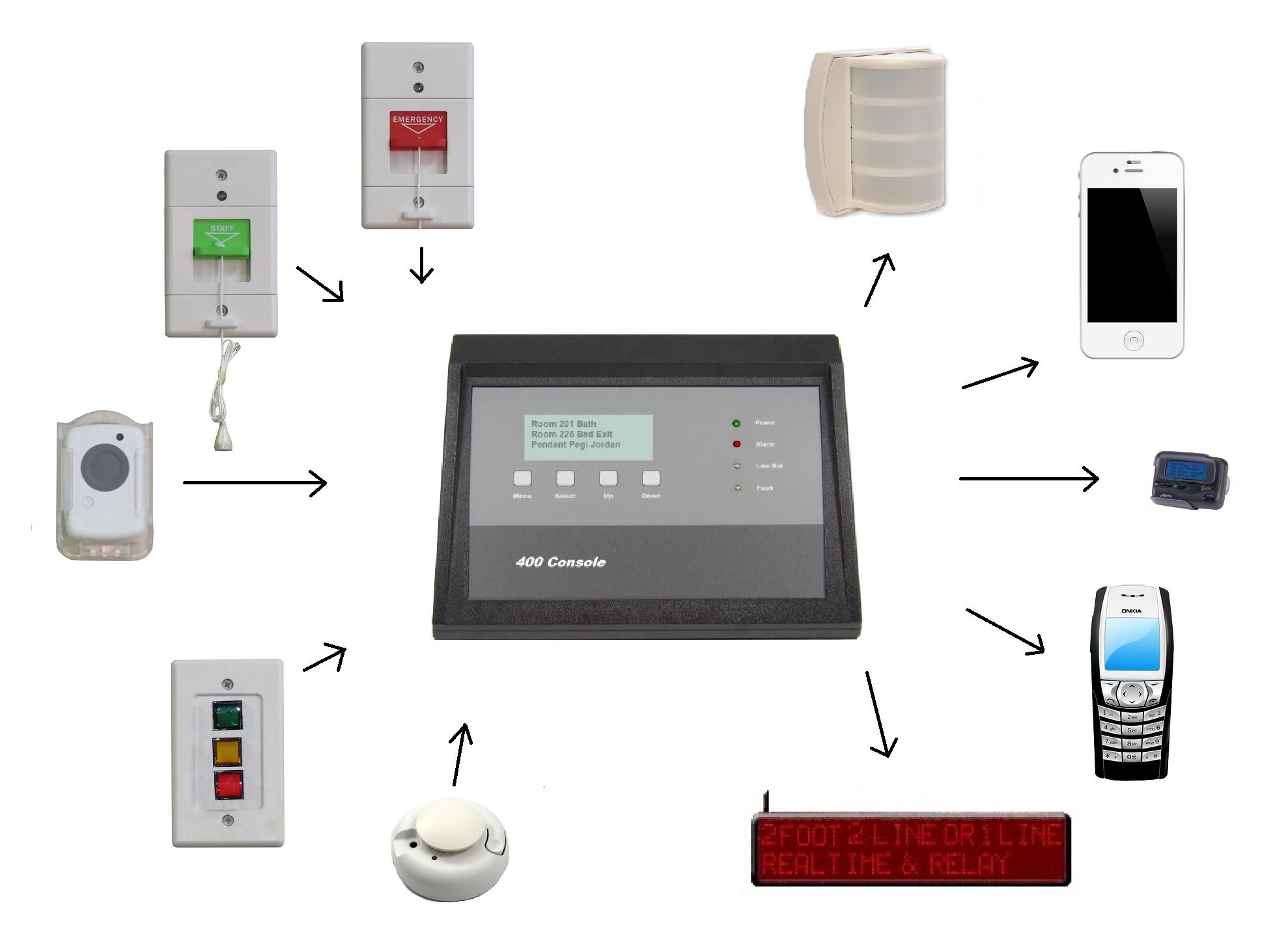 MV400 wireless nurse call system