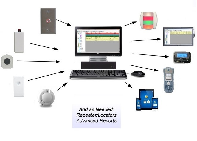 Hotel Wireless Duress Alarm System