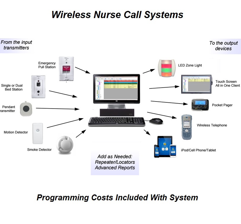Wireless NurseCall 2 cornell 4000 nurse call system visual only