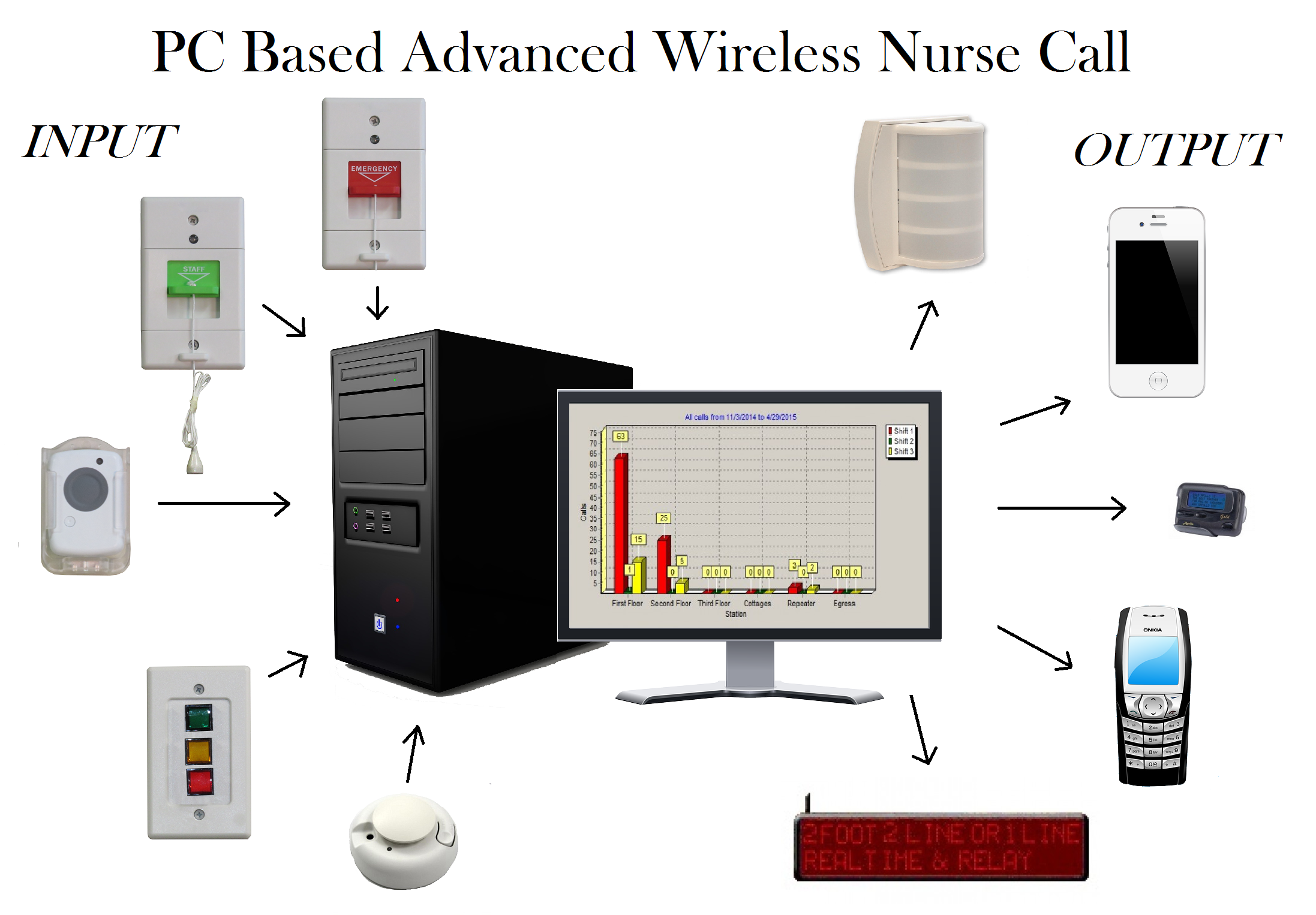 PC based advanced wireless nurse call system