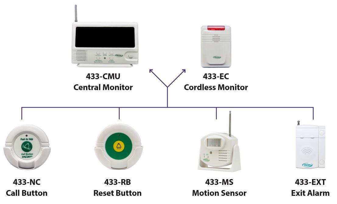 Wireless Fall Alarm System