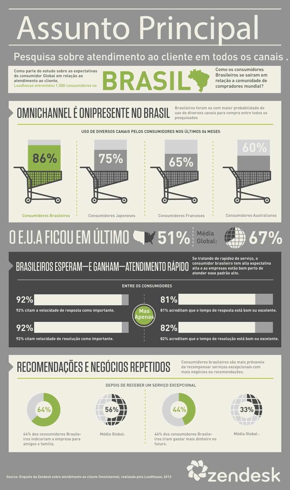Pesquisa: Canais de Atendimento ao Cliente no Brasil