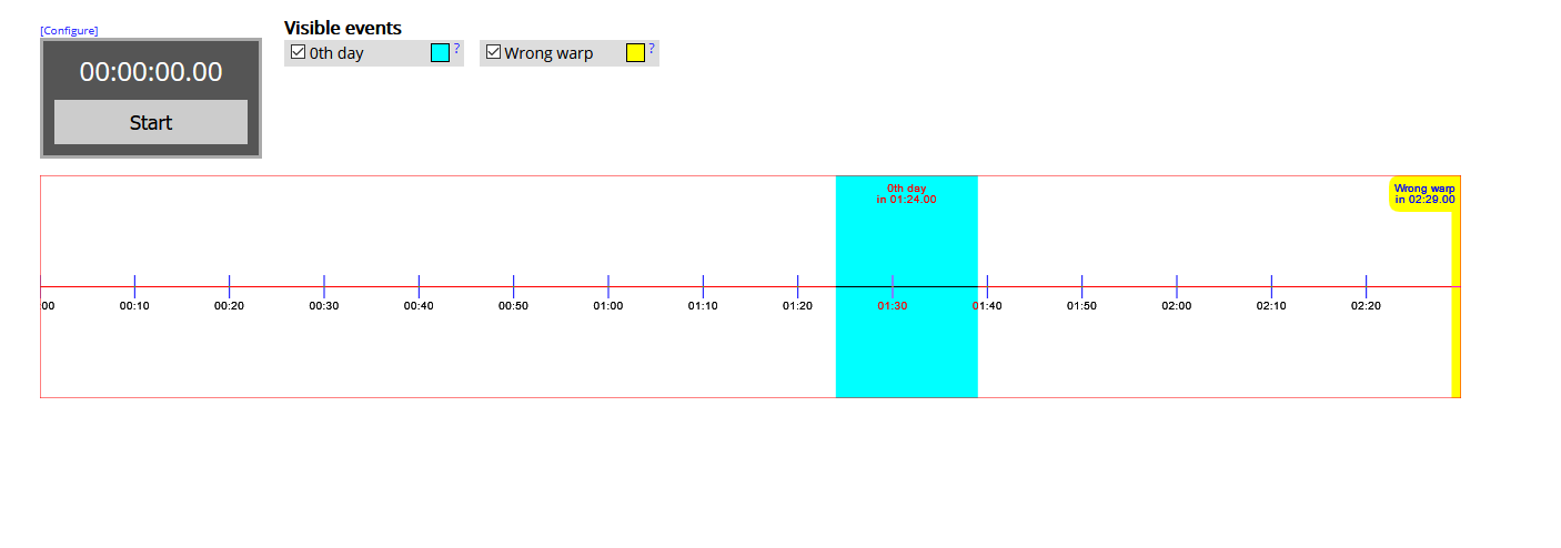 mm3d Cycle Timer screenshot