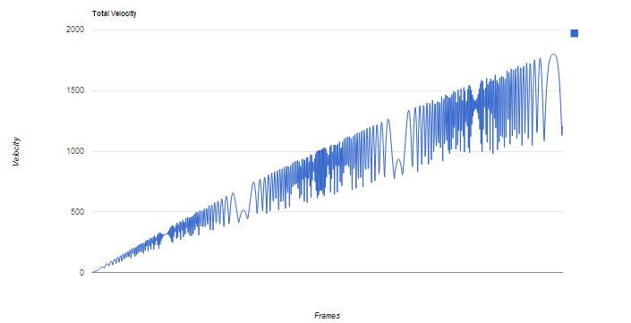 Superswim Graph