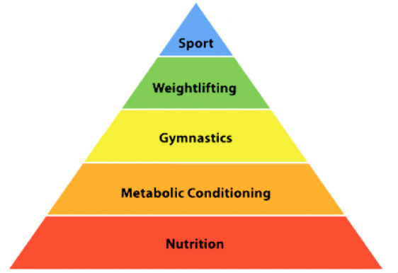 nutrition pyramid - CrossFit 1836