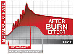 Is Afterburn Real?