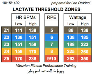 LTHR Training Zones Indoor Cycling Vitruvian Fitness