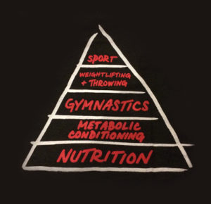 Image result for crossfit pyramid