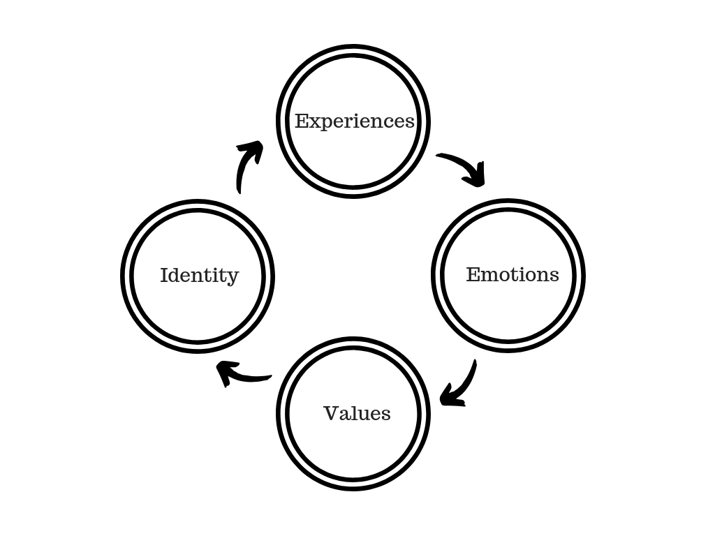 Shaping Experiences, Emotions, Values and Identity